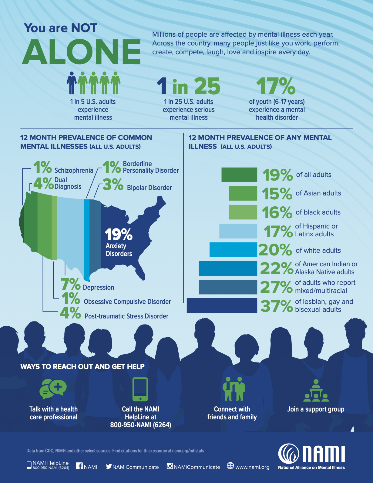 You Are Not Alone NAMI Infographic